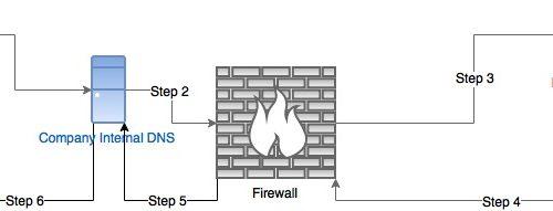 DNS exfiltration con DNSBIN e Firewall bypass